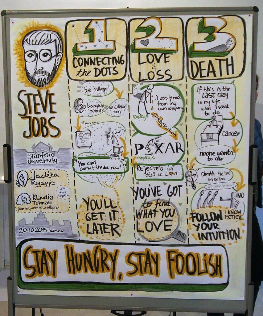 Graphic Recording Steve Jobs Klaudia Tolman Myslenie Wizualne